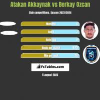 Atakan Akkaynak vs Berkay Ozcan h2h player stats