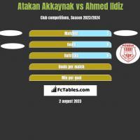 Atakan Akkaynak vs Ahmed Ildiz h2h player stats