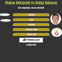 Atakan Akkaynak vs Atalay Babacan h2h player stats