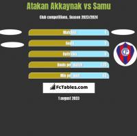 Atakan Akkaynak vs Samu h2h player stats