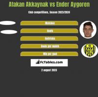 Atakan Akkaynak vs Ender Aygoren h2h player stats