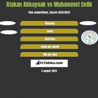Atakan Akkaynak vs Muhammet Celik h2h player stats