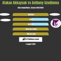 Atakan Akkaynak vs Anthony Uzodimma h2h player stats