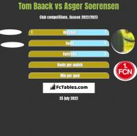 Tom Baack vs Asger Soerensen h2h player stats