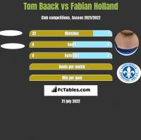 Tom Baack vs Fabian Holland h2h player stats