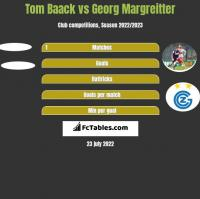 Tom Baack vs Georg Margreitter h2h player stats