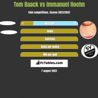 Tom Baack vs Immanuel Hoehn h2h player stats