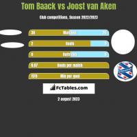 Tom Baack vs Joost van Aken h2h player stats