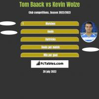 Tom Baack vs Kevin Wolze h2h player stats