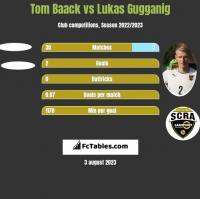 Tom Baack vs Lukas Gugganig h2h player stats