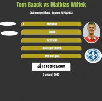 Tom Baack vs Mathias Wittek h2h player stats