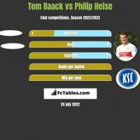 Tom Baack vs Philip Heise h2h player stats