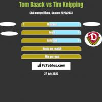 Tom Baack vs Tim Knipping h2h player stats