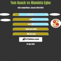 Tom Baack vs Mandela Egbo h2h player stats