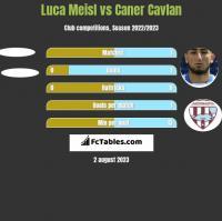 Luca Meisl vs Caner Cavlan h2h player stats