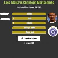 Luca Meisl vs Christoph Martschinko h2h player stats
