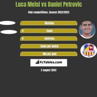 Luca Meisl vs Daniel Petrovic h2h player stats