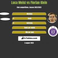 Luca Meisl vs Florian Klein h2h player stats
