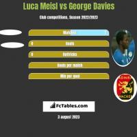 Luca Meisl vs George Davies h2h player stats