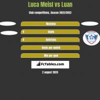 Luca Meisl vs Luan h2h player stats