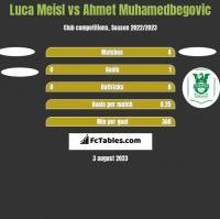 Luca Meisl vs Ahmet Muhamedbegovic h2h player stats