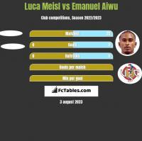 Luca Meisl vs Emanuel Aiwu h2h player stats