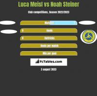 Luca Meisl vs Noah Steiner h2h player stats