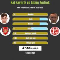 Kai Havertz vs Adam Bodzek h2h player stats
