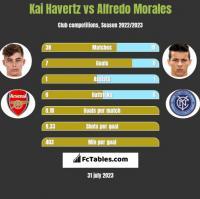 Kai Havertz vs Alfredo Morales h2h player stats