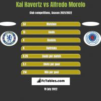 Kai Havertz vs Alfredo Morelo h2h player stats