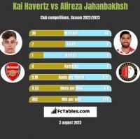 Kai Havertz vs Alireza Jahanbakhsh h2h player stats