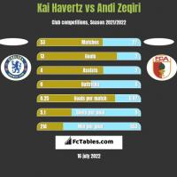 Kai Havertz vs Andi Zeqiri h2h player stats