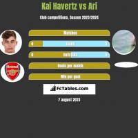 Kai Havertz vs Ari h2h player stats