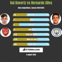 Kai Havertz vs Bernardo Silva h2h player stats