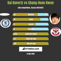 Kai Havertz vs Chang-Hoon Kwon h2h player stats