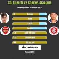 Kai Havertz vs Charles Aranguiz h2h player stats