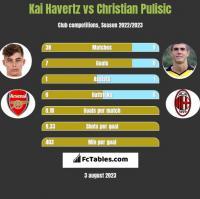 Kai Havertz vs Christian Pulisic h2h player stats