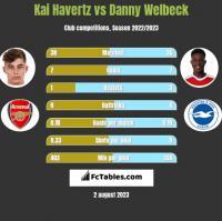 Kai Havertz vs Danny Welbeck h2h player stats