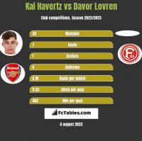 Kai Havertz vs Davor Lovren h2h player stats