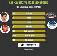 Kai Havertz vs Dodi Lukebakio h2h player stats