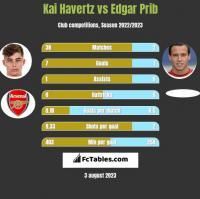 Kai Havertz vs Edgar Prib h2h player stats