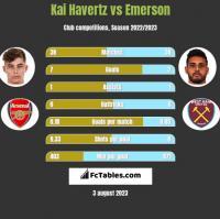 Kai Havertz vs Emerson h2h player stats