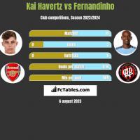 Kai Havertz vs Fernandinho h2h player stats