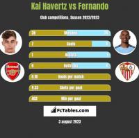 Kai Havertz vs Fernando h2h player stats