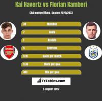 Kai Havertz vs Florian Kamberi h2h player stats