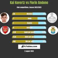 Kai Havertz vs Florin Andone h2h player stats