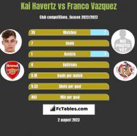 Kai Havertz vs Franco Vazquez h2h player stats