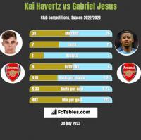 Kai Havertz vs Gabriel Jesus h2h player stats