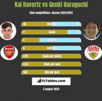 Kai Havertz vs Genki Haraguchi h2h player stats