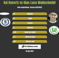 Kai Havertz vs Gian-Luca Waldschmidt h2h player stats